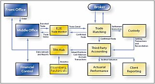 Typical Investment Management System