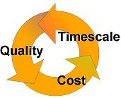 quality, timescale and cost