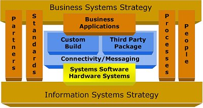 Strategic Consultancy diagram